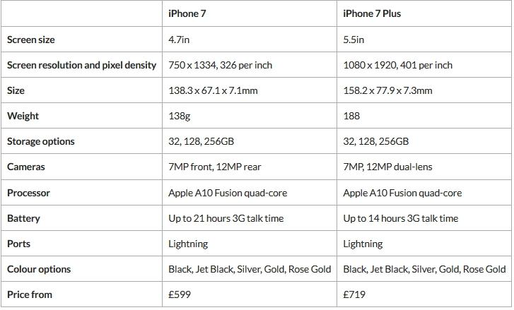 Технические отличие iPhone 7 и 7 Plus