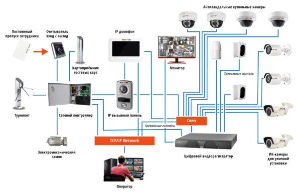 системы видеонаблюдения Smart Security