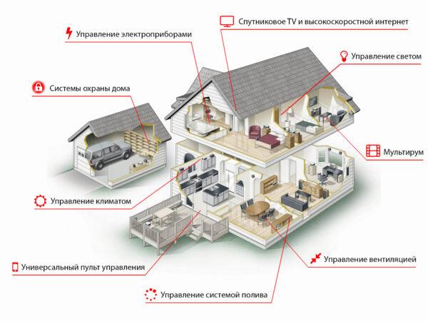 система умный дом преимущества