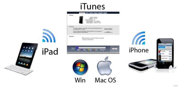 Синхронизация информации на устройствах Apple